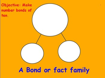 Number Bond- Fact Families