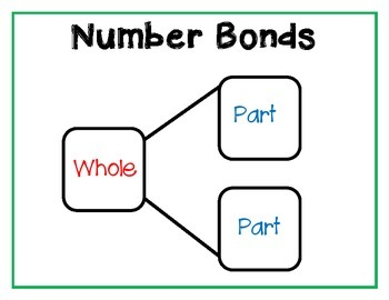 Number Bond Poster and Activity