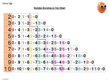 Number Bonding to 10 Chart A3