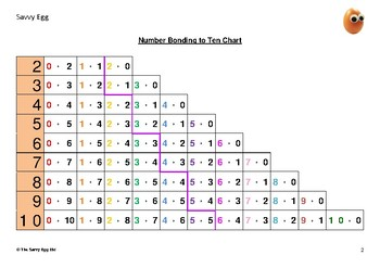 Number Bonding to 10 Chart A4