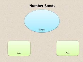 Number Bonds , Part Part Whole... Number Sense