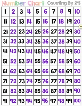 Number Chart: Numbers 1 to 100