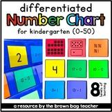 Number Chart Center (0-50): Differentiated Pocket Chart Math Center for Kinder