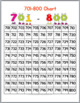 Number Charts to 1000 Posters & Worksheets