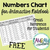 Numbers Chart for Interactive Notebooks