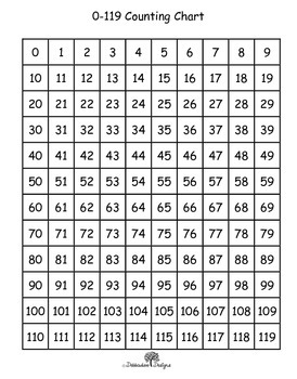 Number Charts 0-119 and 0-129