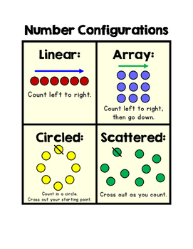 Number Configurations Chart