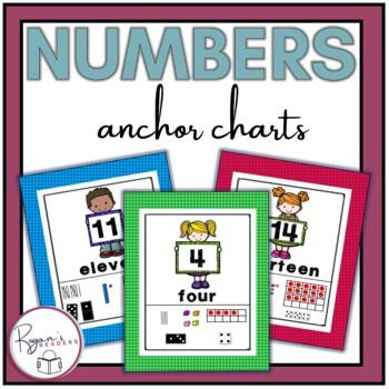 Number Display Anchor Charts