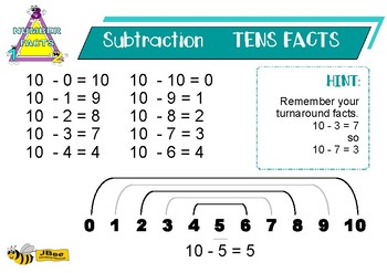 Number Fact Strategies Posters: Tens Facts and Near Doubles