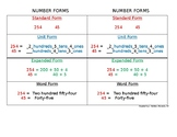 Number Forms Reference Chart