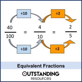 Number: Fractions 2 - Equivalent Fractions & Simplifying (+ worksheet)