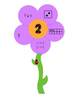 Number Recognition 1-10 (Subitizing)