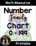 Number Houses Number Family Chart (0-199)