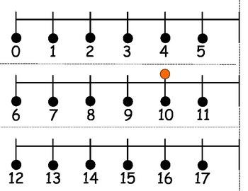 Number Line 0-100