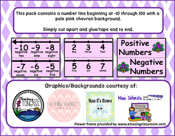 Number Line -10 through 100