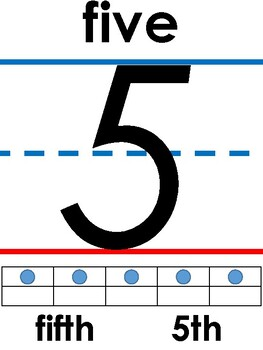 Number Line Bulletin Board Display