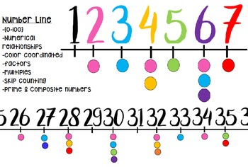 Number Line: Classroom Decor & Color Coded by Multiples/Factors (0-100)