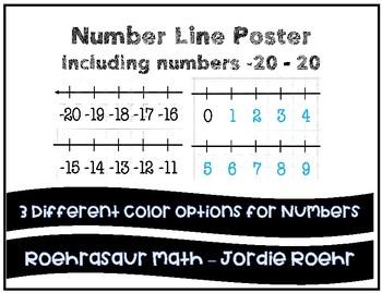 Number Line Poster