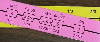 Number Line Poster Strips