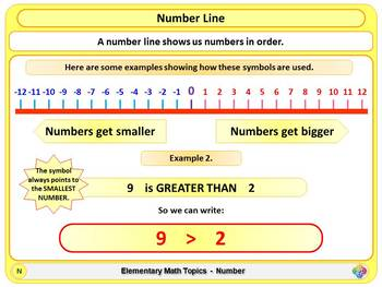 Number Line for Elementary School Math
