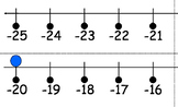Number Line from Negative 25 to Positive 30.