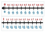 Number Line with Fractions and Decimals 1 to 10