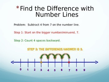 PowerPoint Number Lines, Add, Subtract, Multiply, Divide, Fractions