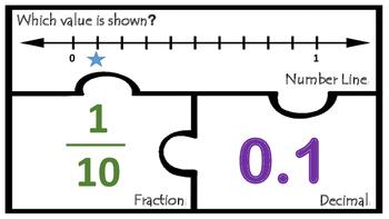 TEK 4.3G Number Lines Decimals Fractions Tenths teks