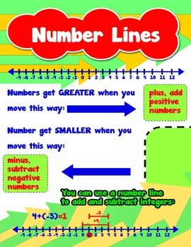 Number Lines = Poster/Anchor Chart with Cards for Students
