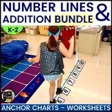 Number Line Addition   Understanding Number Sentences