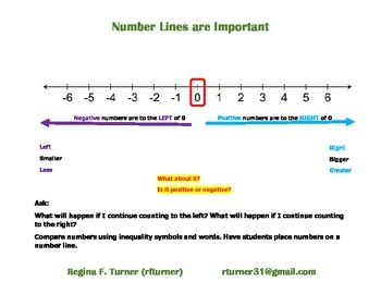Number Lines are SO Important