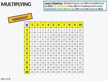 Number: Multiplying & Dividing 4 - different multiplication methods (2 lessons)