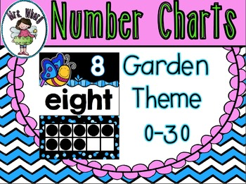 Number Posters (0-30) Garden Theme