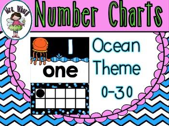 Number Posters (0-30) Ocean Theme