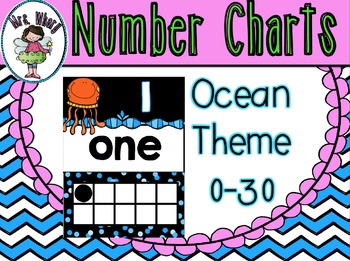 Number Posters (0-30) Ocean Theme