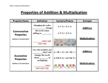 Number Properties Graphic Organizers