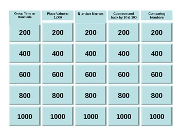 Number Properties Jeopardy Game