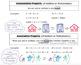 Number Properties Interactive Notes & Practice