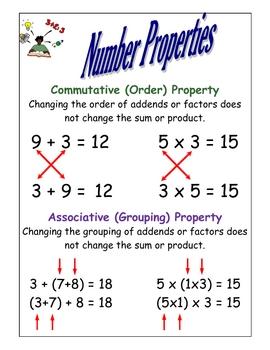 Number Properties Mini Poster