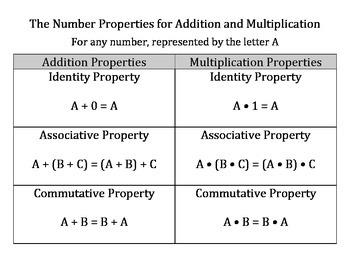 Number Properties Posters