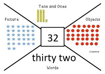 Number Representation Chart
