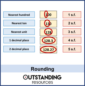 Rounding - Whole Numbers, Decimal Places and Significant Figures