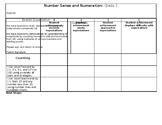 Number Sense & Numeration Rubric