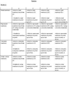 Number Sense & Numeration Rubrics Gr 1-3