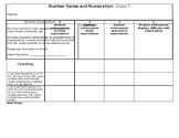 Number Sense and Numeration Rubric