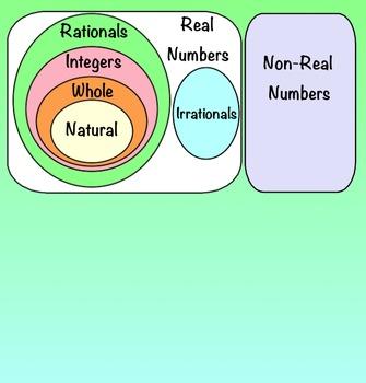 Number Sets Interactive SMART Notebook