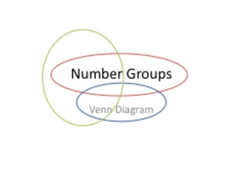 Number Sets (Number Groups) with Venn Diagram Power Point