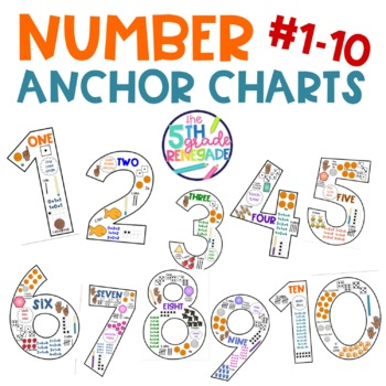 Number Shaped Math Anchor Charts #1-10 for Primary Grades