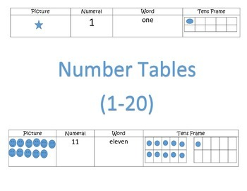 Number Tables 1-20