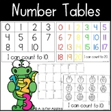 Number Tables